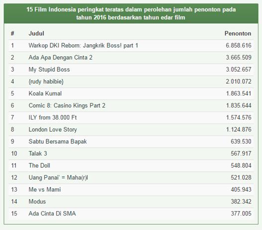 15 film indonesia peringkat teratas